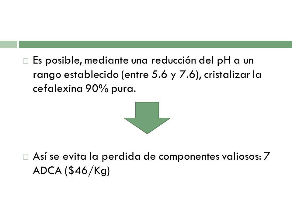 Es posible, mediante una reducción del pH a un rango establecido (entre 5.6 y 7.6), cristalizar la cefalexina 90% pura. Así se evita la perdida de com