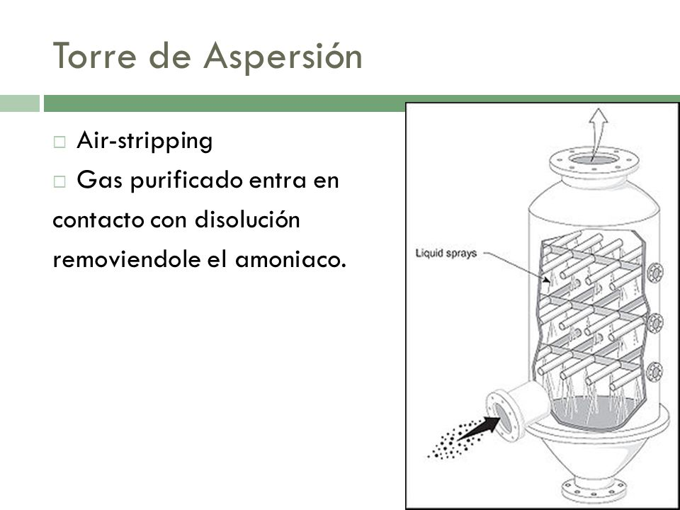 Torre de Aspersión Air-stripping Gas purificado entra en contacto con disolución removiendole el amoniaco.