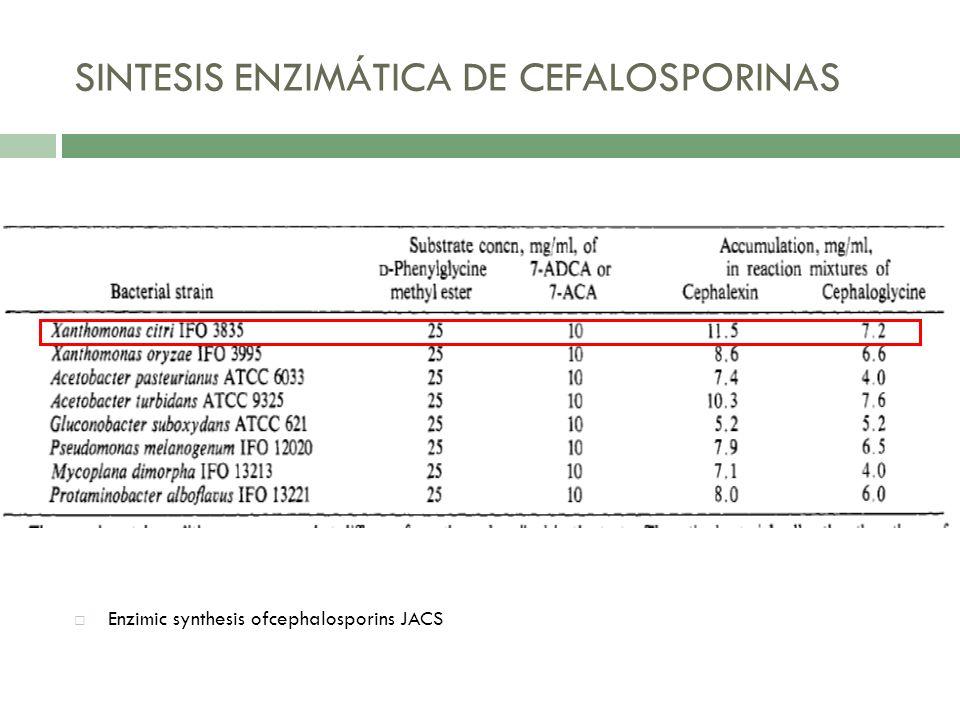 Generalmente síntesis por acilación con acidos orgánicos. Enzimic synthesis ofcephalosporins JACS