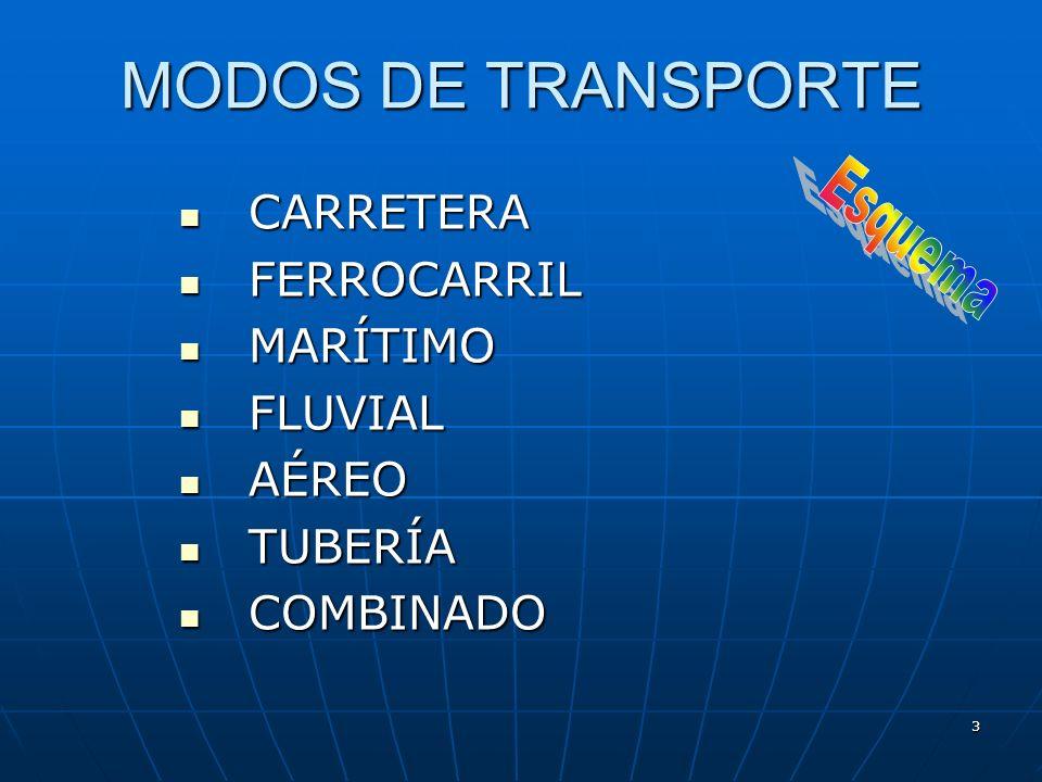 13 TRANSPORTE AÉREO Medio de transporte que utiliza el aire como forma de comunicación.