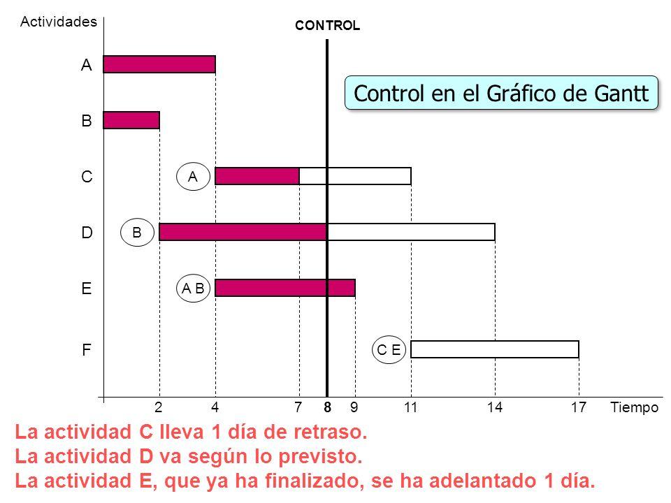 4 Actividades Tiempo91114 D F E C B A 217 A B A B C E Control en el Gráfico de Gantt CONTROL 8 La actividad C lleva 1 día de retraso. La actividad D v