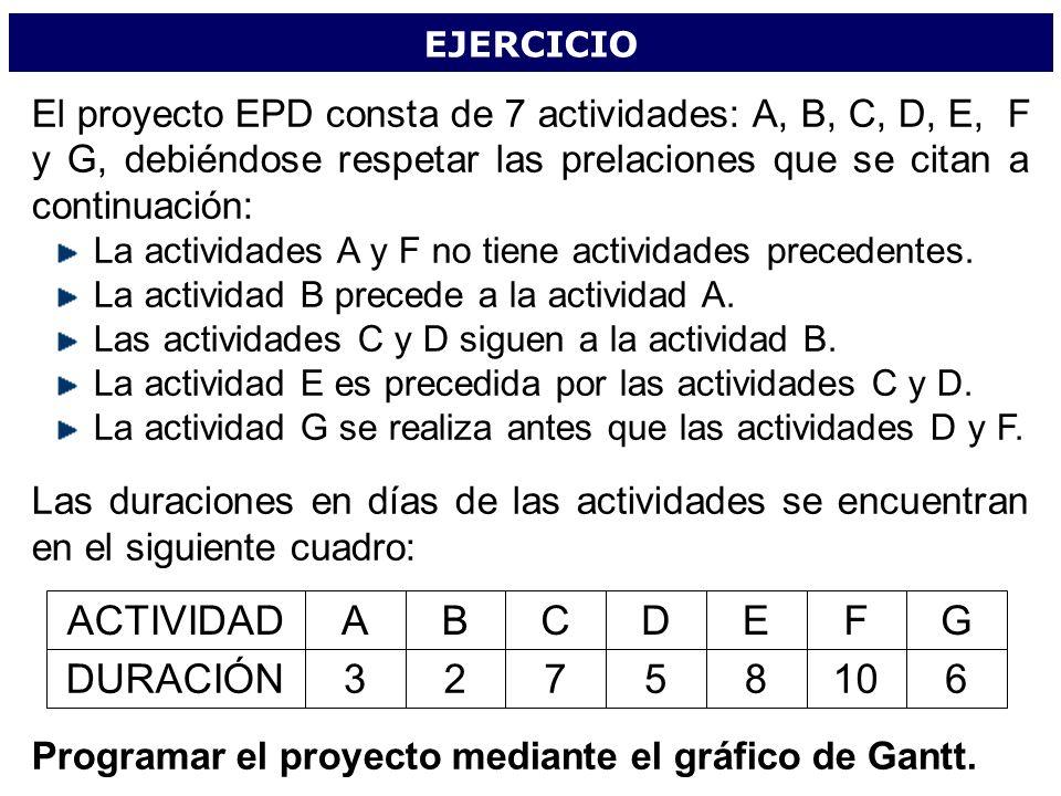 EJERCICIO El proyecto EPD consta de 7 actividades: A, B, C, D, E, F y G, debiéndose respetar las prelaciones que se citan a continuación: La actividad