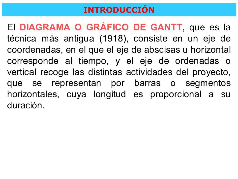 INTRODUCCIÓN El DIAGRAMA O GRÁFICO DE GANTT, que es la técnica más antigua (1918), consiste en un eje de coordenadas, en el que el eje de abscisas u h