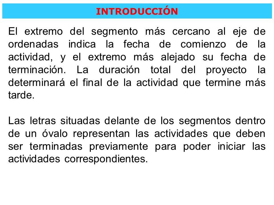 EJEMPLO 1: INTRO El proyecto INTRO consta de 6 actividades: A, B, C, D, E y F, debiéndose respetar las prelaciones que se citan a continuación: La actividad A precede a la actividad C.