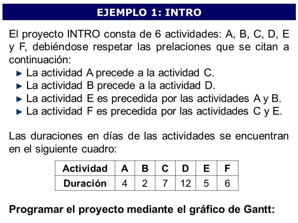 EJEMPLO 1: INTRO El proyecto INTRO consta de 6 actividades: A, B, C, D, E y F, debiéndose respetar las prelaciones que se citan a continuación: La act