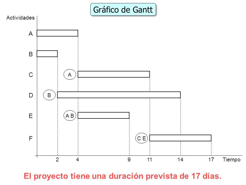 Actividades D F E C B A A B A B C E Gráfico de Gantt El proyecto tiene una duración prevista de 17 días. 4Tiempo11142179