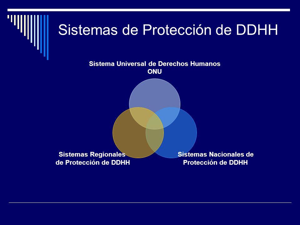 Sistemas de Protección de DDHH Sistema Universal de Derechos Humanos ONU Sistemas Nacionales de Protección de DDHH Sistemas Regionales de Protección d
