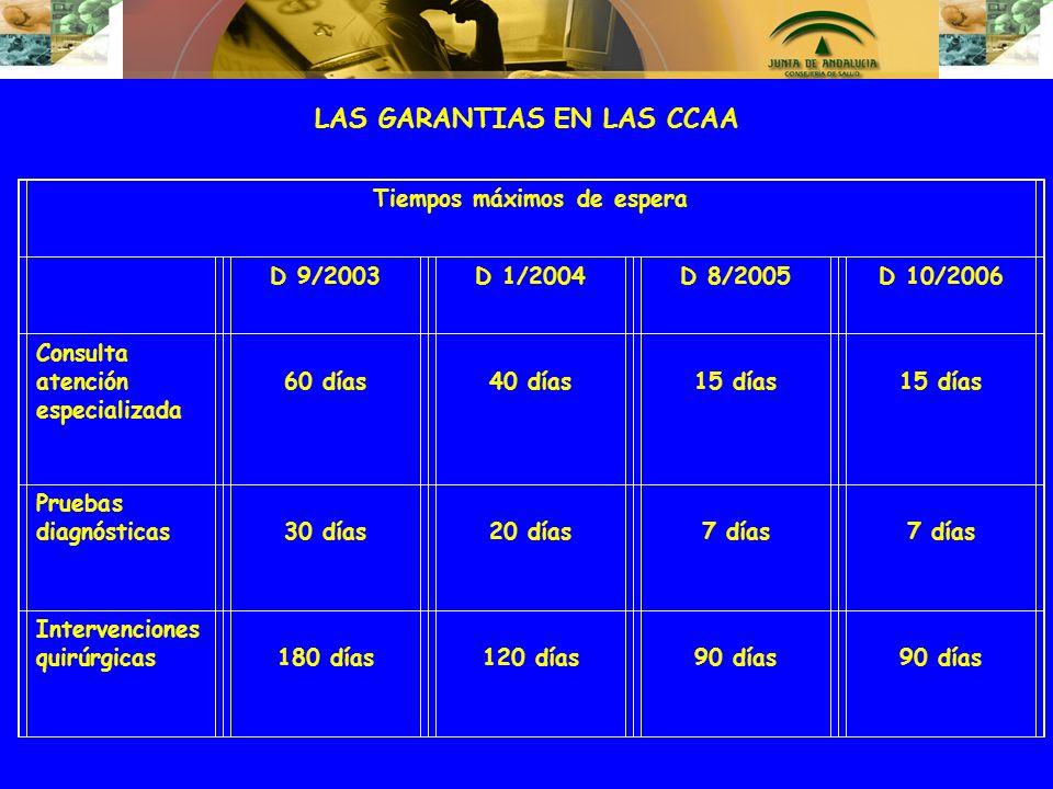 LAS GARANTIAS EN LAS CCAA Tiempos máximos de espera D 9/2003D 1/2004D 8/2005D 10/2006 Consulta atención especializada 60 días 40 días 15 días 15 días