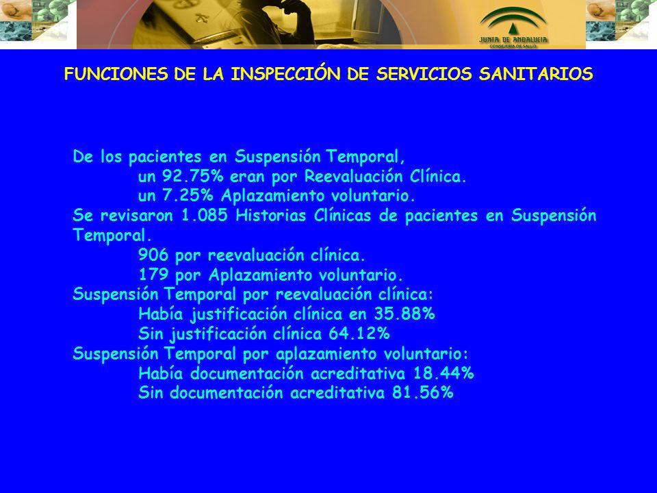FUNCIONES DE LA INSPECCIÓN DE SERVICIOS SANITARIOS De los pacientes en Suspensión Temporal, un 92.75% eran por Reevaluación Clínica. un 7.25% Aplazami