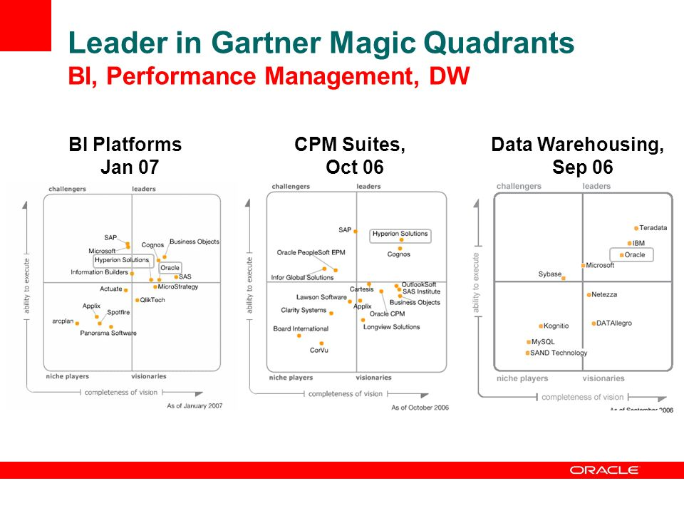 Leader in Gartner Magic Quadrants BI, Performance Management, DW BI Platforms Jan 07 CPM Suites, Oct 06 Data Warehousing, Sep 06