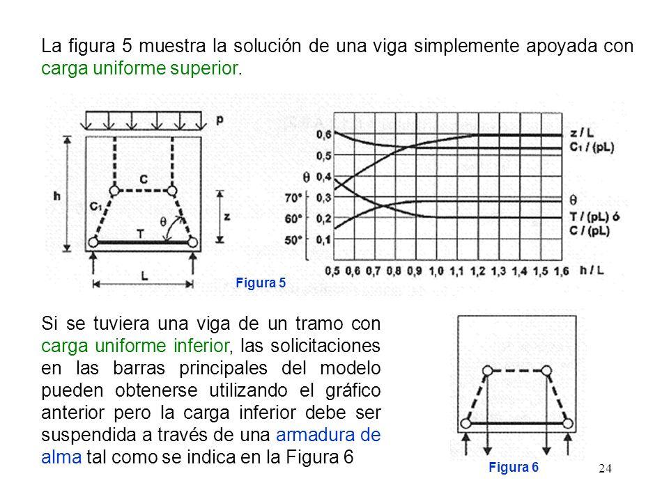 24 La figura 5 muestra la solución de una viga simplemente apoyada con carga uniforme superior. Figura 5 Si se tuviera una viga de un tramo con carga