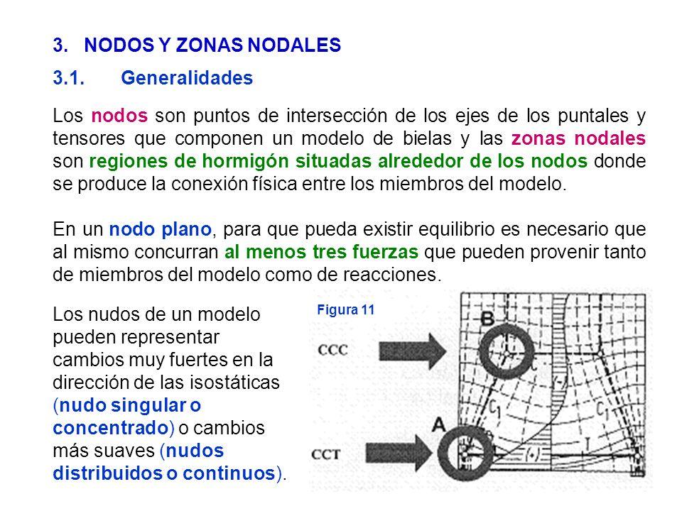 35 3. NODOS Y ZONAS NODALES 3.1.Generalidades Los nodos son puntos de intersección de los ejes de los puntales y tensores que componen un modelo de bi