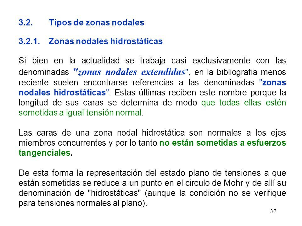 37 3.2.Tipos de zonas nodales 3.2.1.Zonas nodales hidrostáticas Si bien en la actualidad se trabaja casi exclusivamente con las denominadas