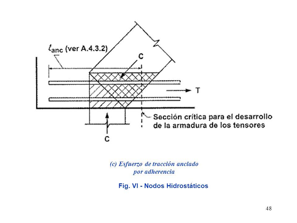 48 Fig. VI - Nodos Hidrostáticos (c) Esfuerzo de tracción anclado por adherencia