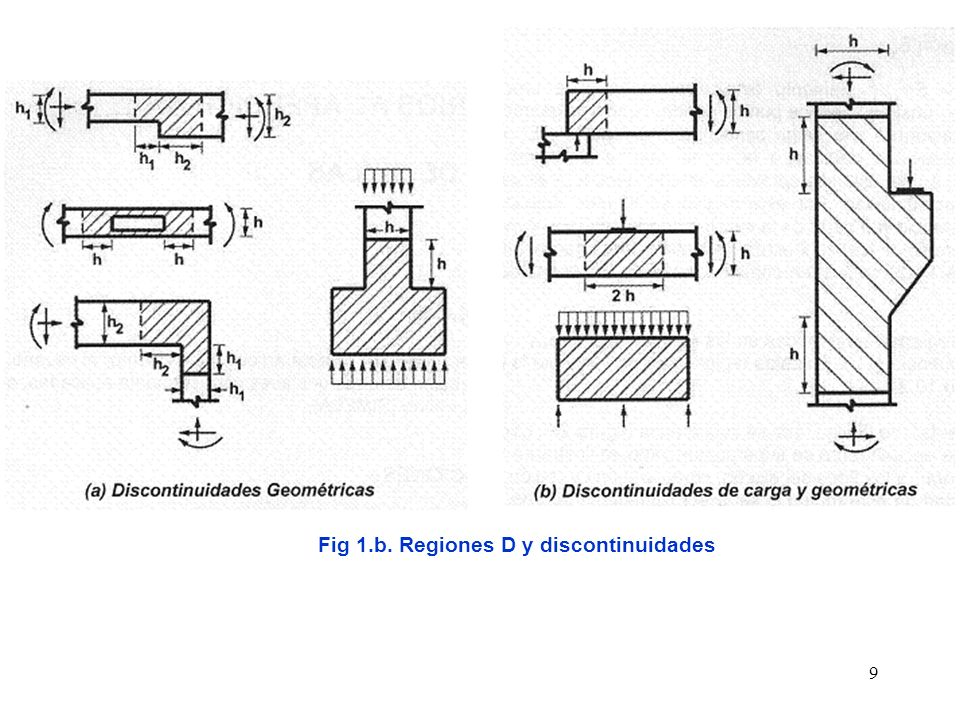 40 3.2.3.Zonas nodales a las que concurren más de 3 fuerzas En la fig.