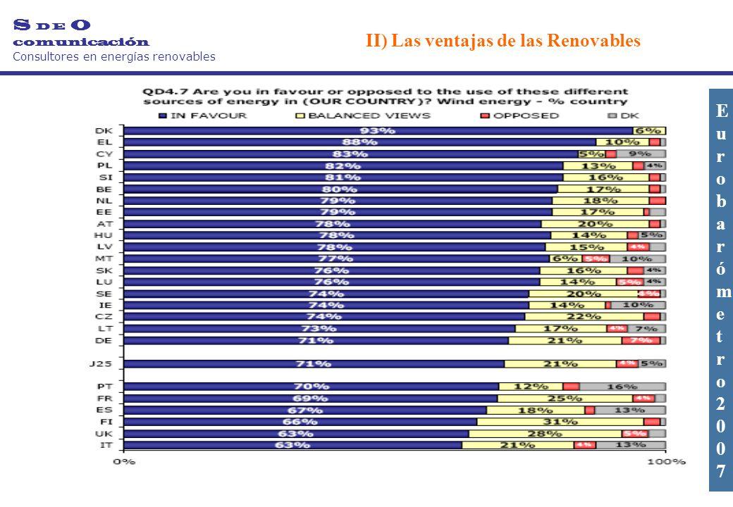 S D E O comunicación Consultores en energías renovables II) Las ventajas de las Renovables Eurobarómetro2007Eurobarómetro2007