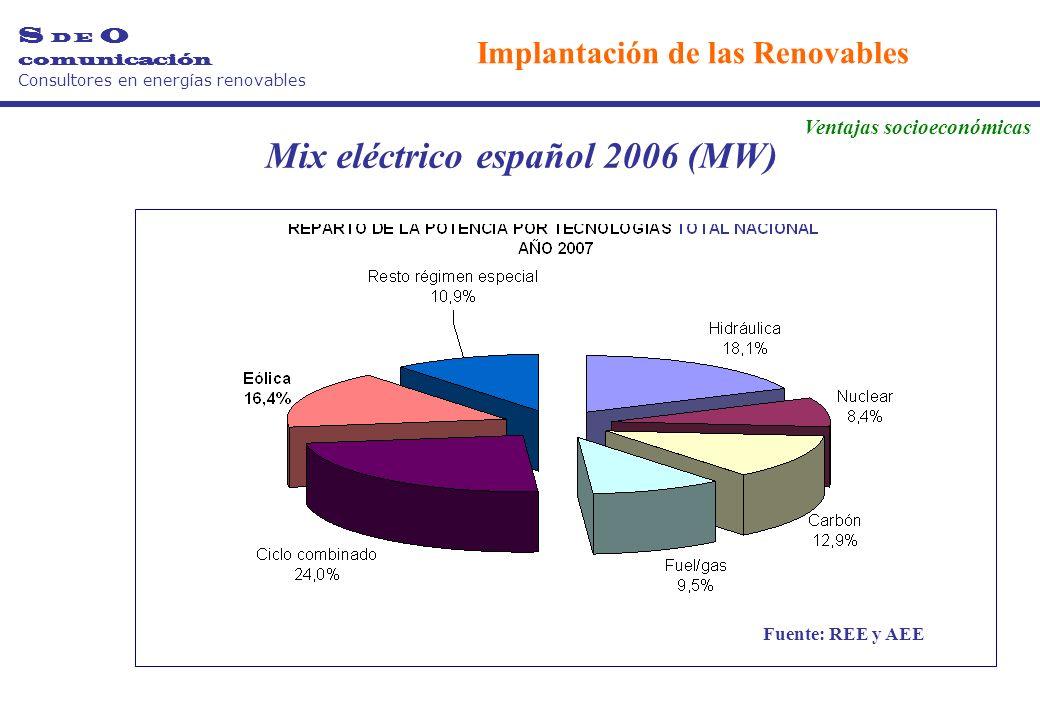 Mix eléctrico español 2006 (MW) Fuente: REE y AEE S D E O comunicación Consultores en energías renovables Implantación de las Renovables Ventajas socioeconómicas