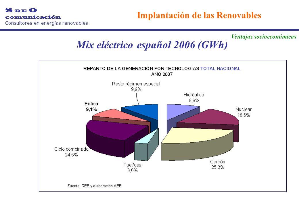 Mix eléctrico español 2006 (GWh) S D E O comunicación Consultores en energías renovables Implantación de las Renovables Ventajas socioeconómicas