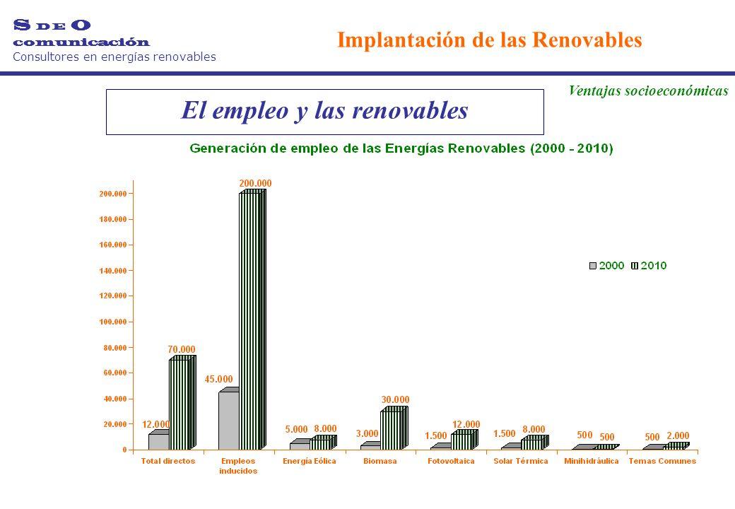 El empleo y las renovables S D E O comunicación Consultores en energías renovables Implantación de las Renovables Ventajas socioeconómicas