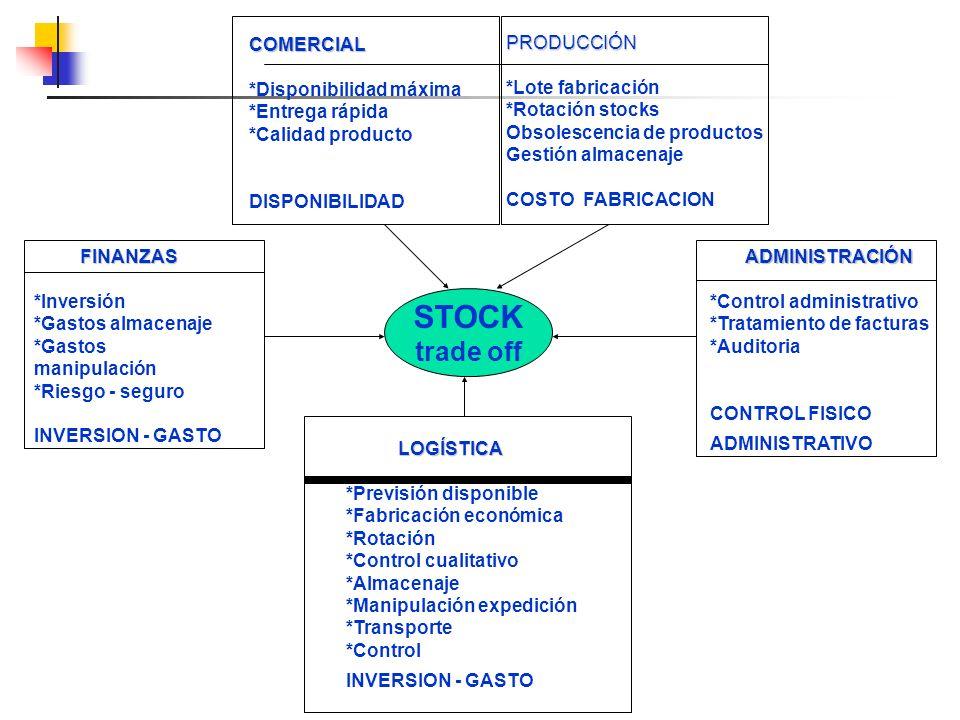 PRODUCCIÓN *Lote fabricación *Rotación stocks Obsolescencia de productos Gestión almacenaje COSTO FABRICACION COMERCIAL *Disponibilidad máxima *Entreg