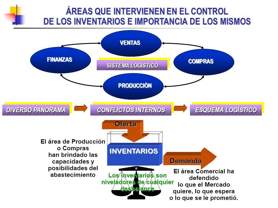 ÁREAS QUE INTERVIENEN EN EL CONTROL DE LOS INVENTARIOS E IMPORTANCIA DE LOS MISMOS DIVERSO PANORAMA CONFLICTOS INTERNOS ESQUEMA LOGÍSTICO FINANZAS PRO