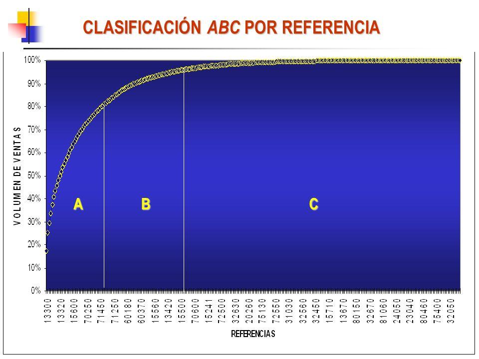 CLASIFICACIÓN ABC POR REFERENCIA ABC