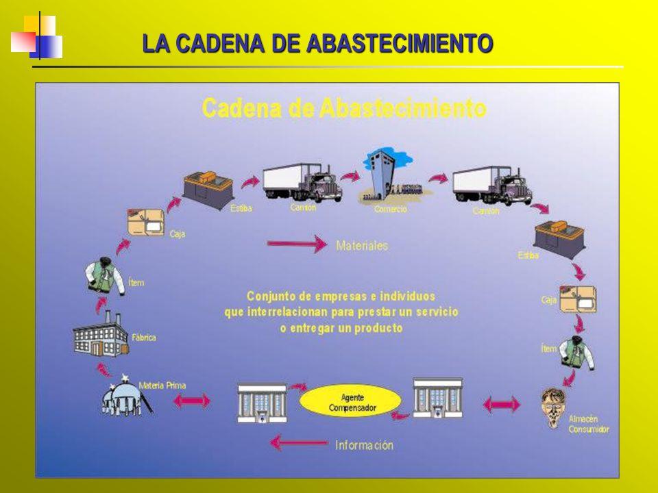 FACTORES QUE INCIDEN EN LOS COSTOS LOGÍSTICOS Factores Condiciones Puntos de incidencia en costes y servicio STOCKS Transporte y Distribución Almacenaje.