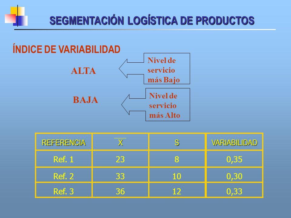 SEGMENTACIÓN LOGÍSTICA DE PRODUCTOS ÍNDICE DE VARIABILIDAD ALTA BAJA Nivel de servicio más Alto Nivel de servicio más Bajo REFERENCIAXS Ref. 1238 Ref.