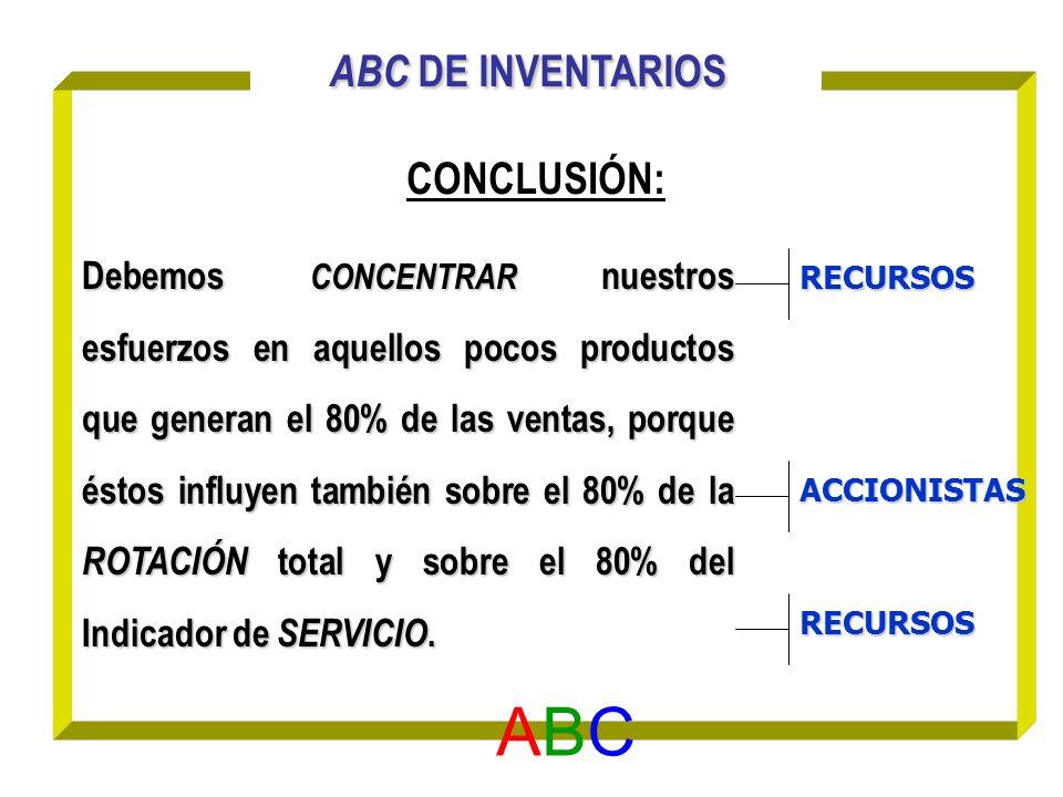 ABC DE INVENTARIOS CONCLUSIÓN: ABC ABC Debemos CONCENTRAR nuestros esfuerzos en aquellos pocos productos que generan el 80% de las ventas, porque ésto