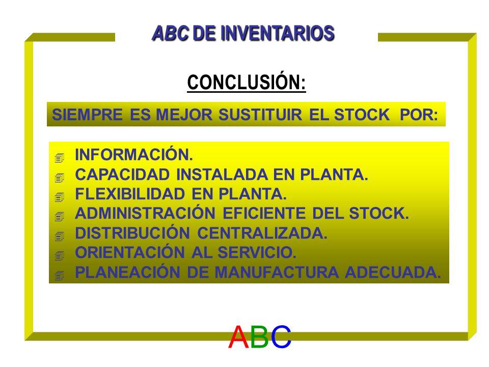 ABC DE INVENTARIOS CONCLUSIÓN: ABC ABC INFORMACIÓN. CAPACIDAD INSTALADA EN PLANTA. FLEXIBILIDAD EN PLANTA. ADMINISTRACIÓN EFICIENTE DEL STOCK. DISTRIB