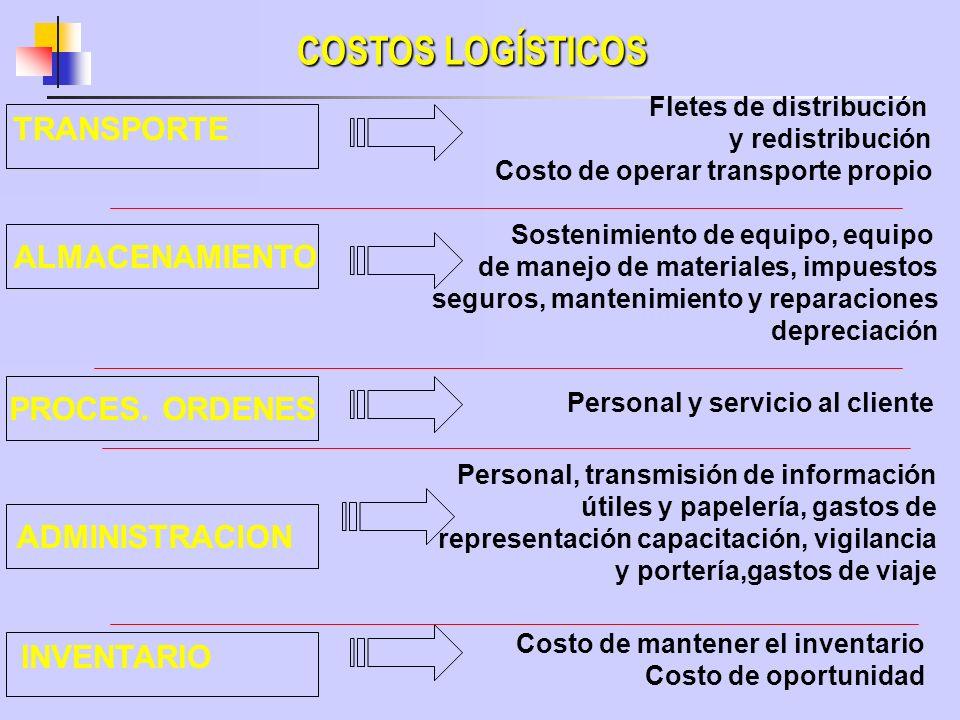 COSTOS LOGÍSTICOS TRANSPORTE ALMACENAMIENTO PROCES. ORDENES ADMINISTRACION INVENTARIO Fletes de distribución y redistribución Costo de operar transpor