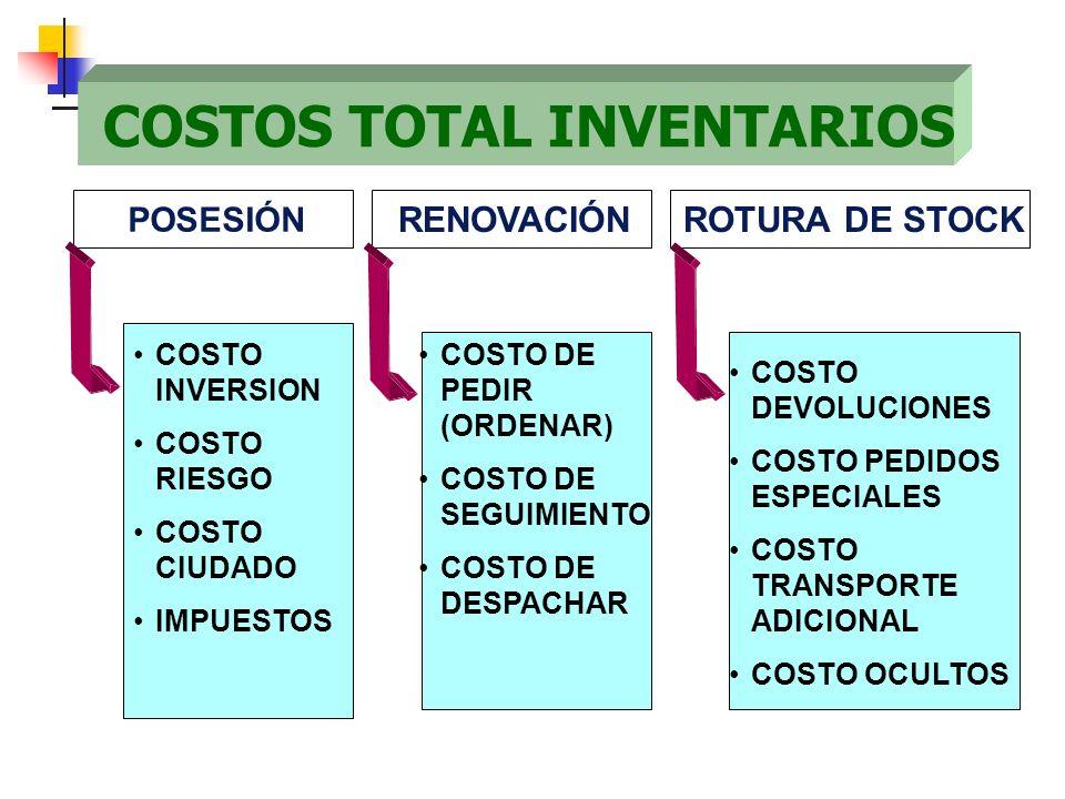 COSTOS TOTAL INVENTARIOS COSTO INVERSION COSTO RIESGO COSTO CIUDADO IMPUESTOS POSESIÓN COSTO DE PEDIR (ORDENAR) COSTO DE SEGUIMIENTO COSTO DE DESPACHA