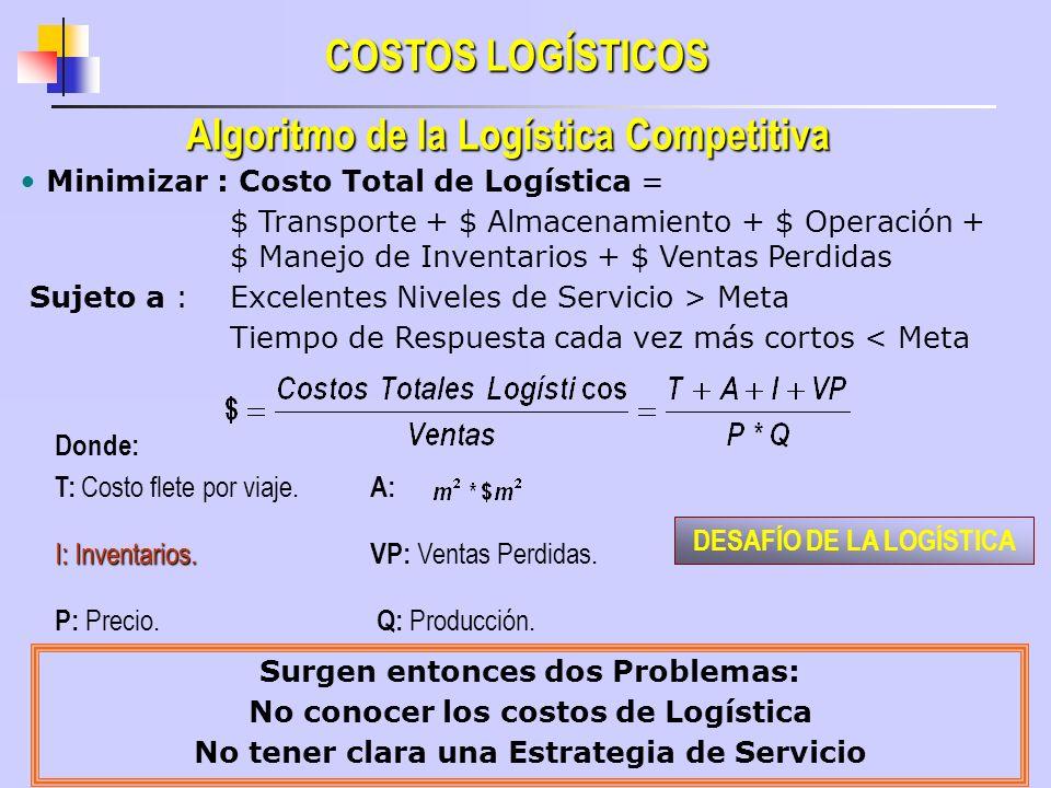 Algoritmo de la Logística Competitiva COSTOS LOGÍSTICOS Minimizar : Costo Total de Logística = $ Transporte + $ Almacenamiento + $ Operación + $ Manej