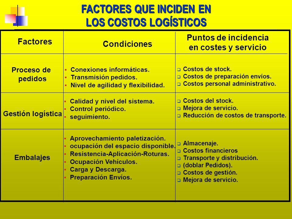FACTORES QUE INCIDEN EN LOS COSTOS LOGÍSTICOS Factores Condiciones Puntos de incidencia en costes y servicio Proceso de pedidos Gestión logística Emba
