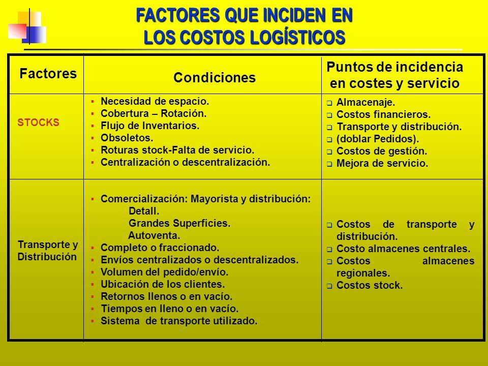 FACTORES QUE INCIDEN EN LOS COSTOS LOGÍSTICOS Factores Condiciones Puntos de incidencia en costes y servicio STOCKS Transporte y Distribución Almacena