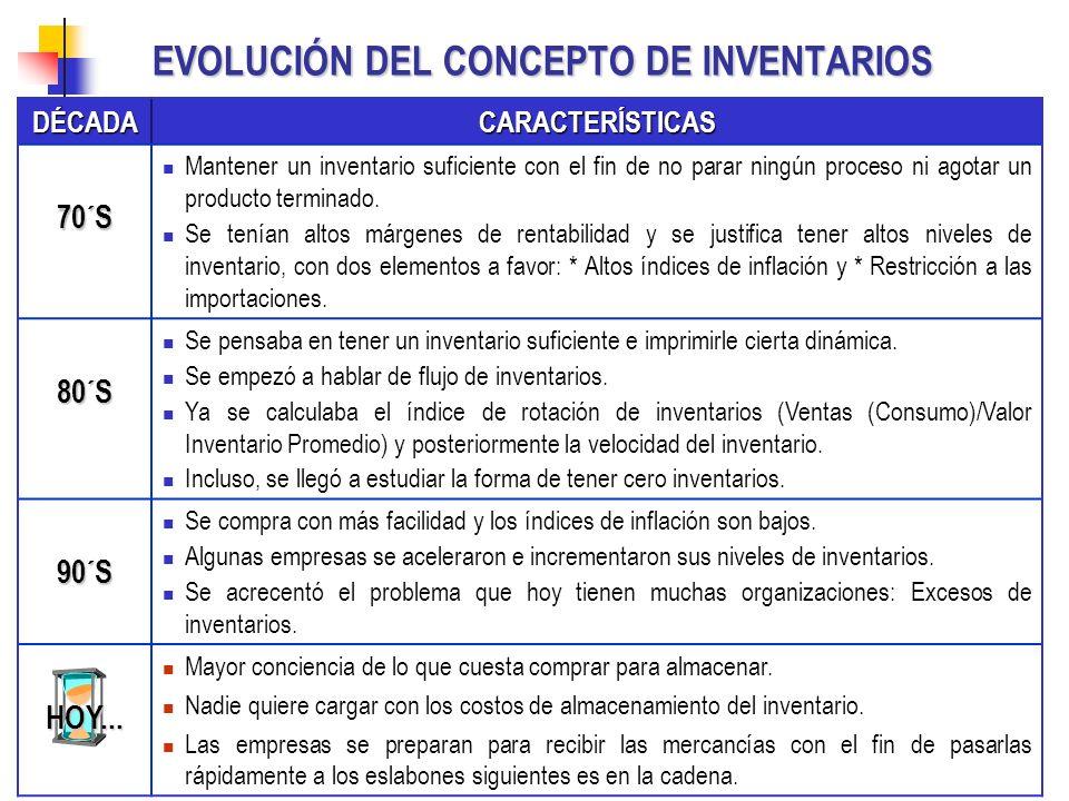 EVOLUCIÓN DEL CONCEPTO DE INVENTARIOS DÉCADACARACTERÍSTICAS70´S Mantener un inventario suficiente con el fin de no parar ningún proceso ni agotar un p