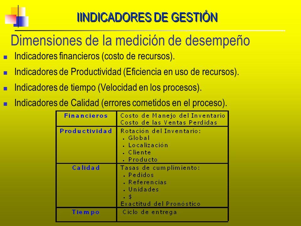 IINDICADORES DE GESTIÓN Dimensiones de la medición de desempeño Indicadores financieros (costo de recursos). Indicadores de Productividad (Eficiencia
