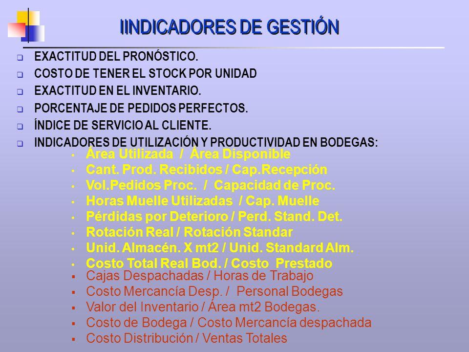 IINDICADORES DE GESTIÓN EXACTITUD DEL PRONÓSTICO. COSTO DE TENER EL STOCK POR UNIDAD EXACTITUD EN EL INVENTARIO. PORCENTAJE DE PEDIDOS PERFECTOS. ÍNDI