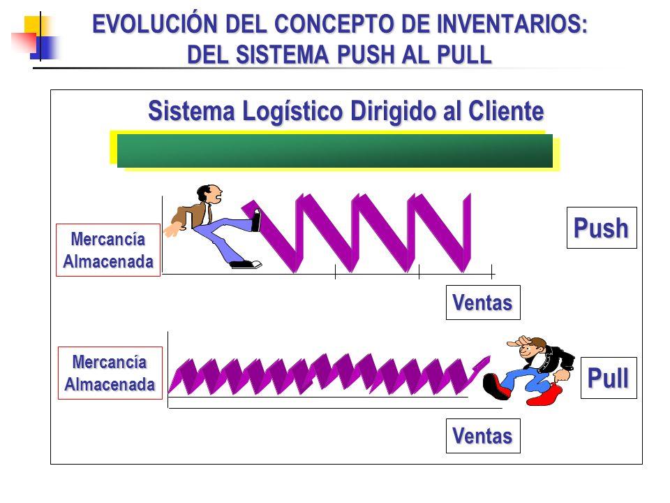 EVOLUCIÓN DEL CONCEPTO DE INVENTARIOS: DEL SISTEMA PUSH AL PULL Sistema Logístico Dirigido al Cliente Ventas Ventas MercancíaAlmacenada MercancíaAlmac