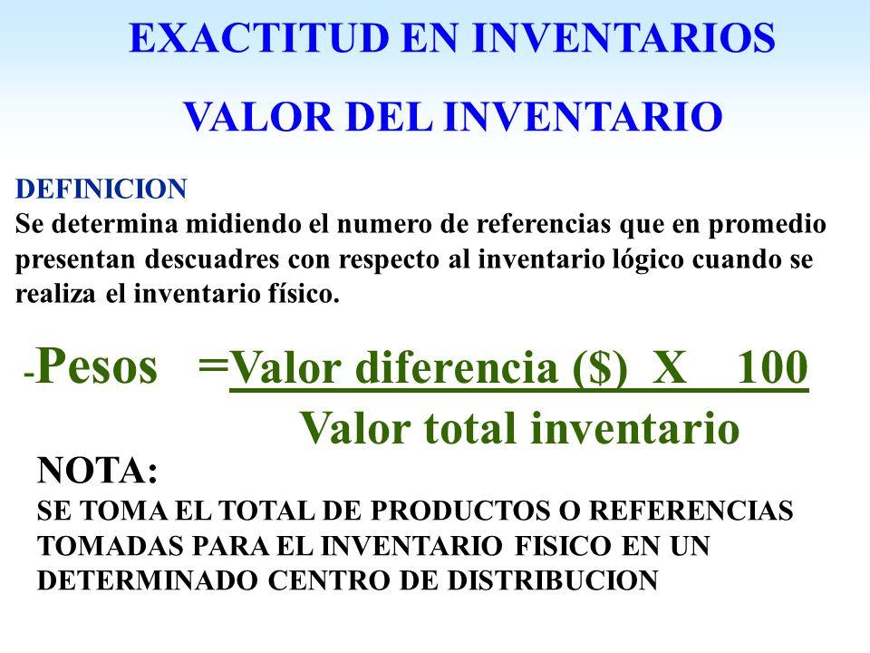 - Pesos = Valor diferencia ($) X 100 Valor total inventario DEFINICION Se determina midiendo el numero de referencias que en promedio presentan descua