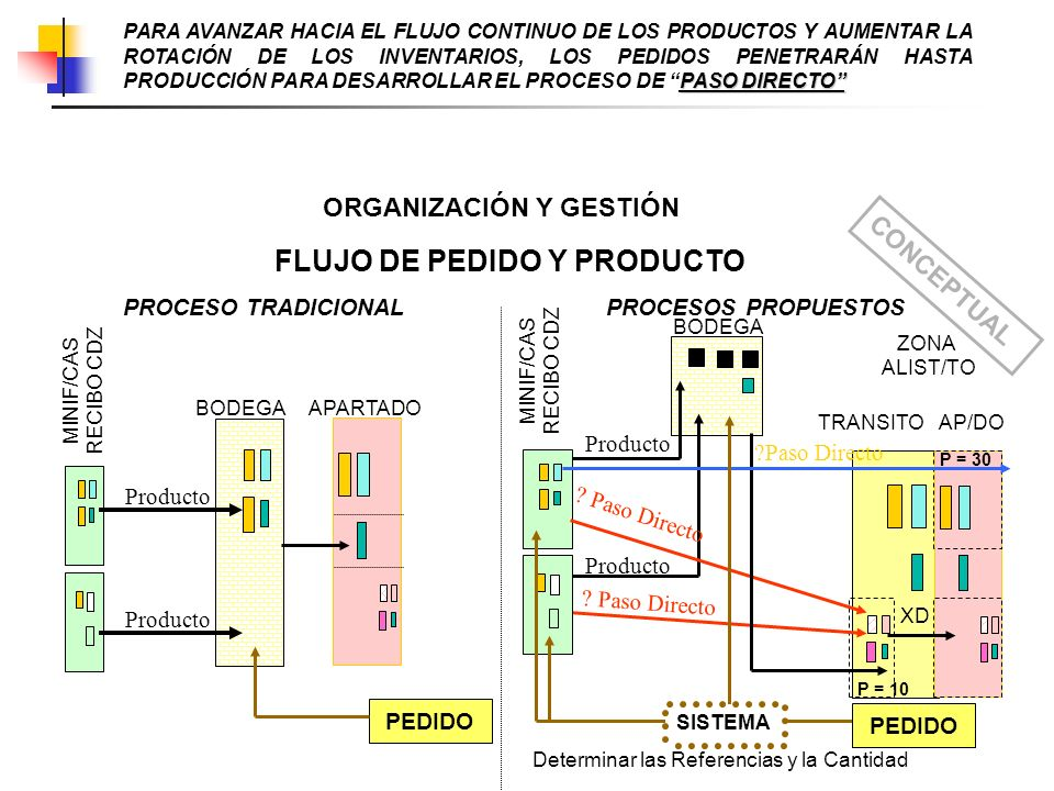 FLUJO DE PEDIDO Y PRODUCTO BODEGA ZONA ALIST/TO MINIF/CAS RECIBO CDZ PROCESO TRADICIONAL PROCESOS PROPUESTOS Producto PEDIDO BODEGAAPARTADO Producto A