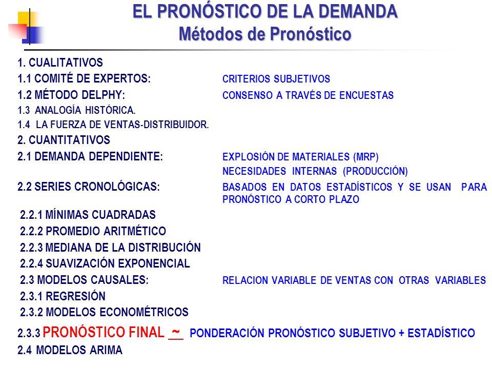 EL PRONÓSTICO DE LA DEMANDA Métodos de Pronóstico 1. CUALITATIVOS 1.1 COMITÉ DE EXPERTOS: CRITERIOS SUBJETIVOS 1.2 MÉTODO DELPHY: CONSENSO A TRAVÉS DE