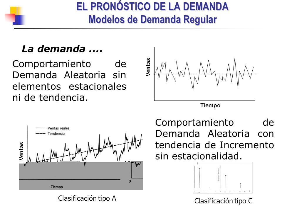EL PRONÓSTICO DE LA DEMANDA Modelos de Demanda Regular Ventas Tiempo Ventas Comportamiento de Demanda Aleatoria sin elementos estacionales ni de tende