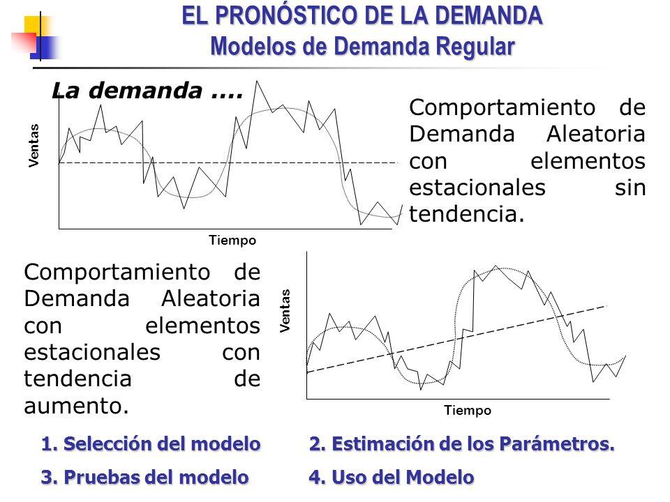 EL PRONÓSTICO DE LA DEMANDA Modelos de Demanda Regular La demanda.... Ventas Tiempo Ventas Tiempo Comportamiento de Demanda Aleatoria con elementos es