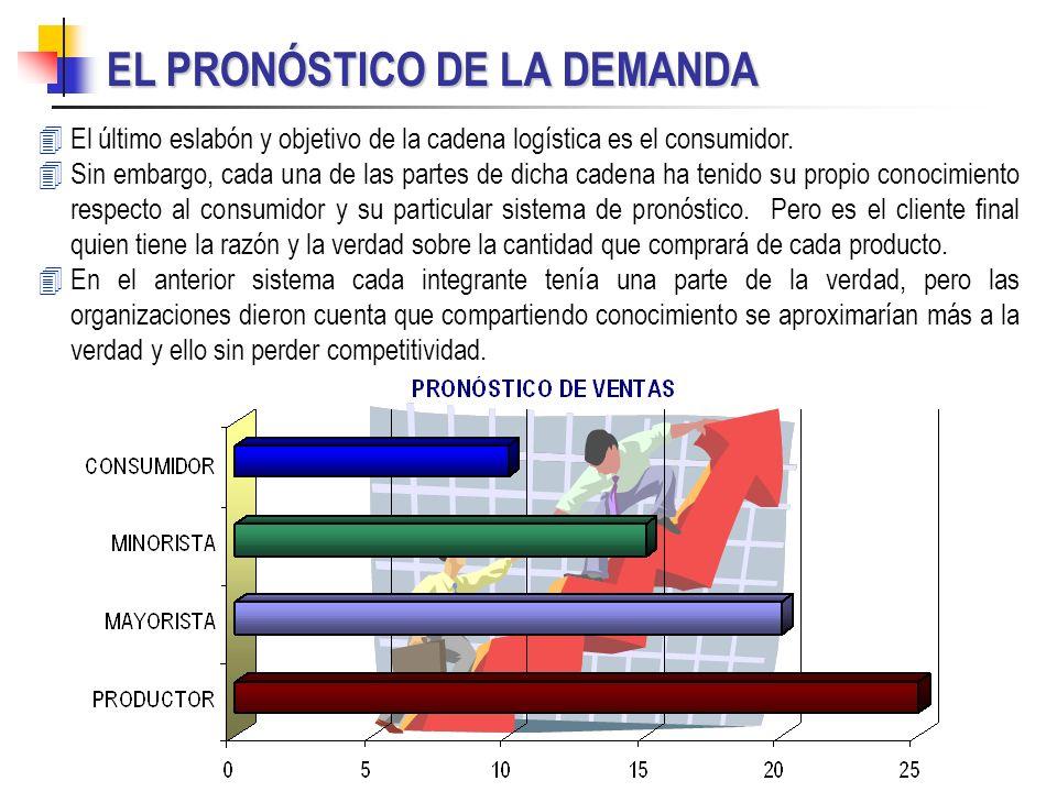 EL PRONÓSTICO DE LA DEMANDA 4 4El último eslabón y objetivo de la cadena logística es el consumidor. 4 4Sin embargo, cada una de las partes de dicha c