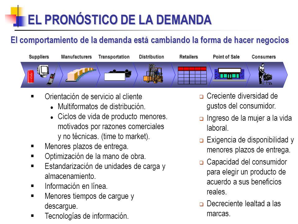 EL PRONÓSTICO DE LA DEMANDA El comportamiento de la demanda está cambiando la forma de hacer negocios SuppliersManufacturersTransportationDistribution