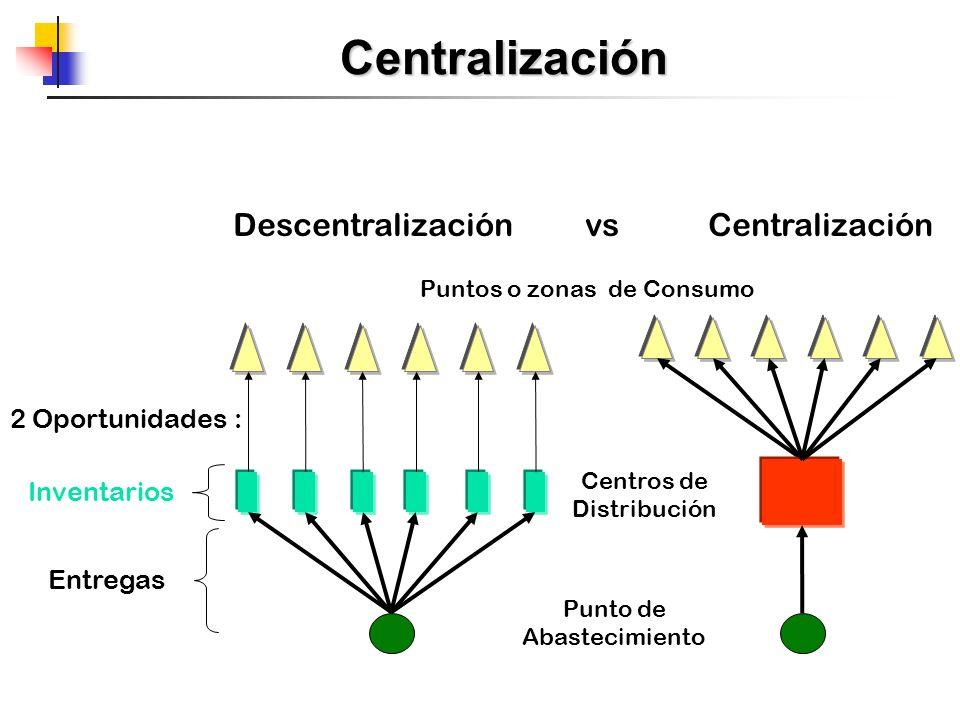 Descentralización vs Centralización Centralización Puntos o zonas de Consumo Centros de Distribución Punto de Abastecimiento 2 Oportunidades : Inventa