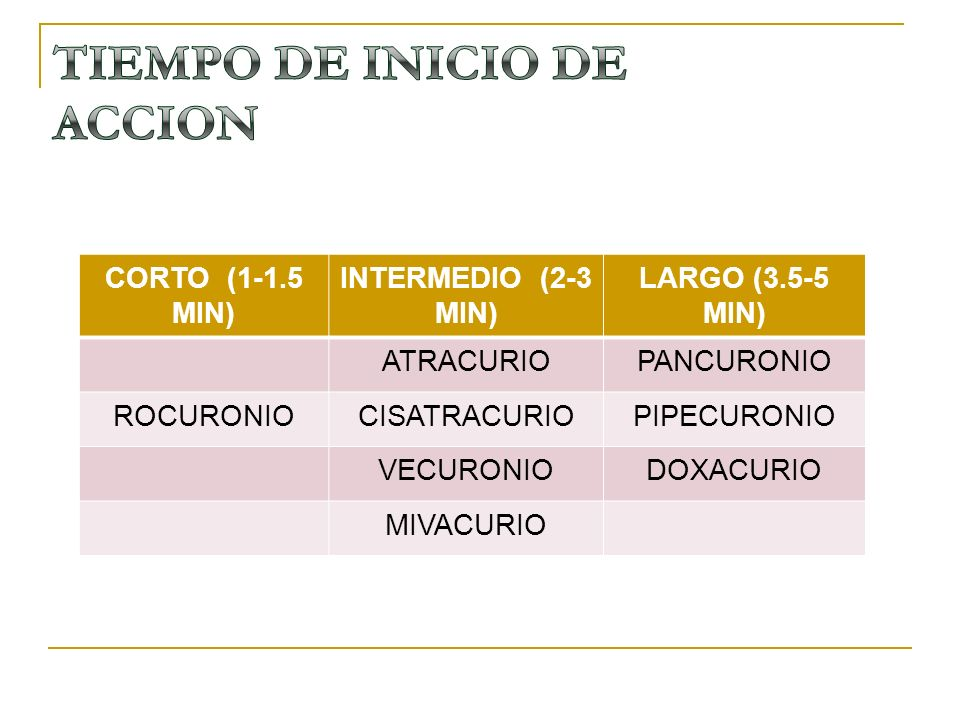 CORTO (1-1.5 MIN) INTERMEDIO (2-3 MIN) LARGO (3.5-5 MIN) ATRACURIOPANCURONIO ROCURONIOCISATRACURIOPIPECURONIO VECURONIODOXACURIO MIVACURIO