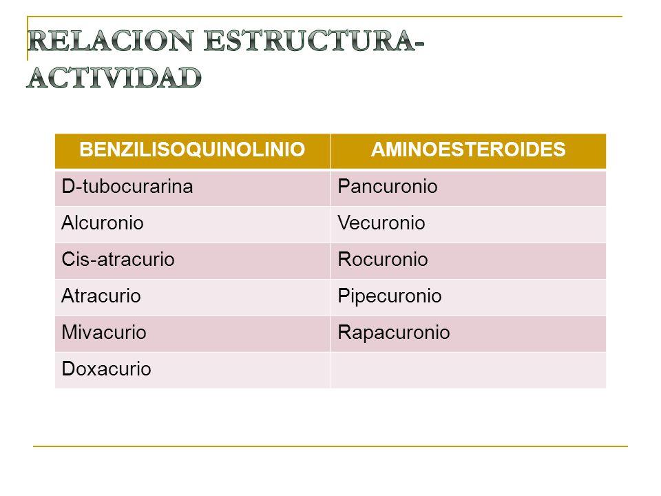 BENZILISOQUINOLINIOAMINOESTEROIDES D-tubocurarinaPancuronio AlcuronioVecuronio Cis-atracurioRocuronio AtracurioPipecuronio MivacurioRapacuronio Doxacu