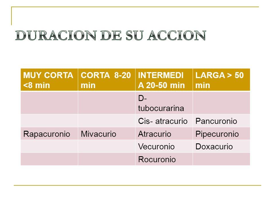 MUY CORTA <8 min CORTA 8-20 min INTERMEDI A 20-50 min LARGA > 50 min D- tubocurarina Cis- atracurioPancuronio RapacuronioMivacurioAtracurioPipecuronio
